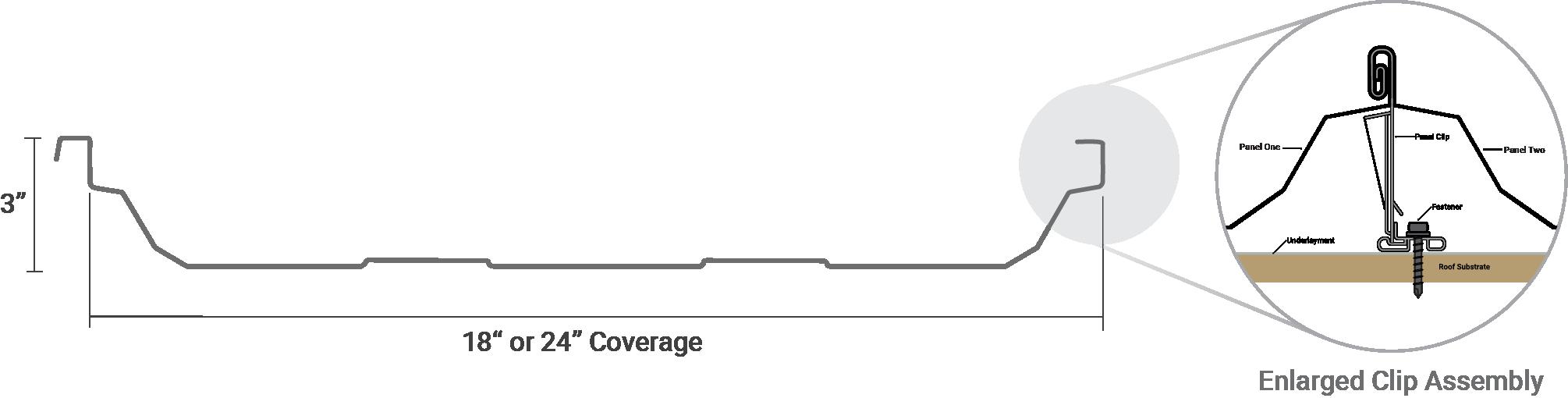 Trapezoidal Panel Profile